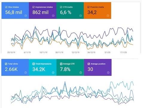 cambio de colores del informe de rendimiento search console