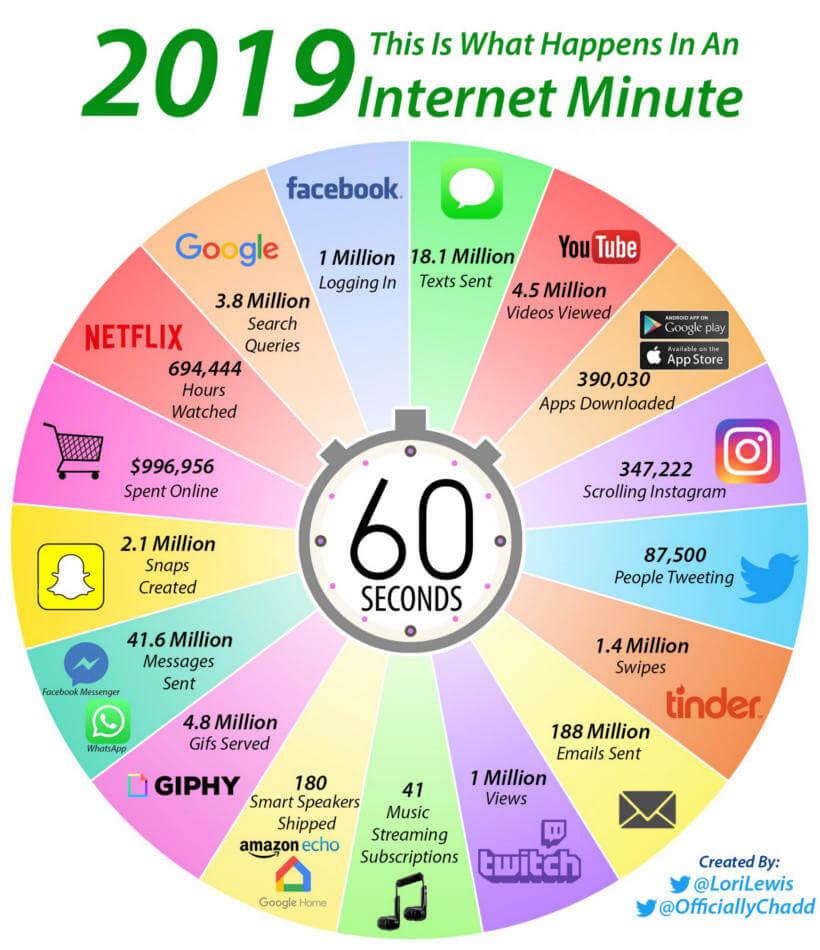 esto es lo que sucede en internet en un minuto