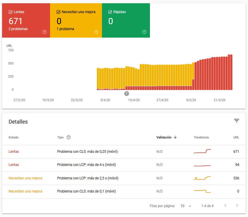 metricas web principales search console informe moviles