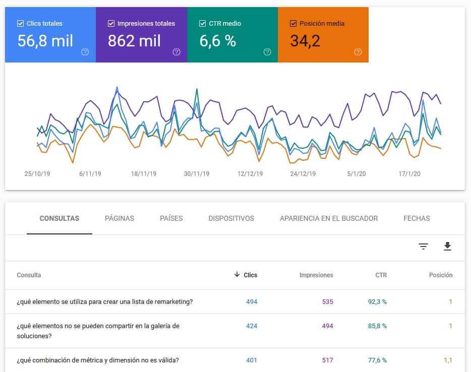 nuevos colores informe rendimiento search console
