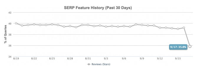 serp feature history moz