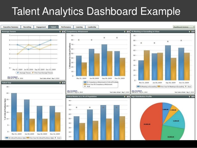 talent analytics dashboard