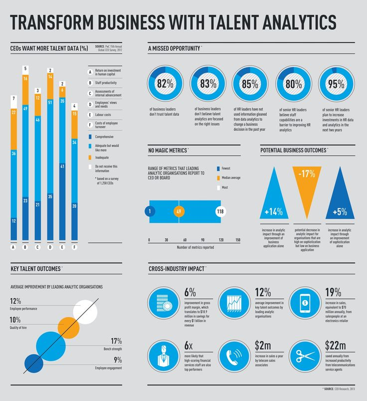 transform business with talent analytics